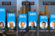 Lokale verkiezingen: De Israelische kiezer heeft (gedeeltelijk) gesproken