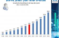 Wat betekende 2018 voor Israel? Het jaar in cijfers