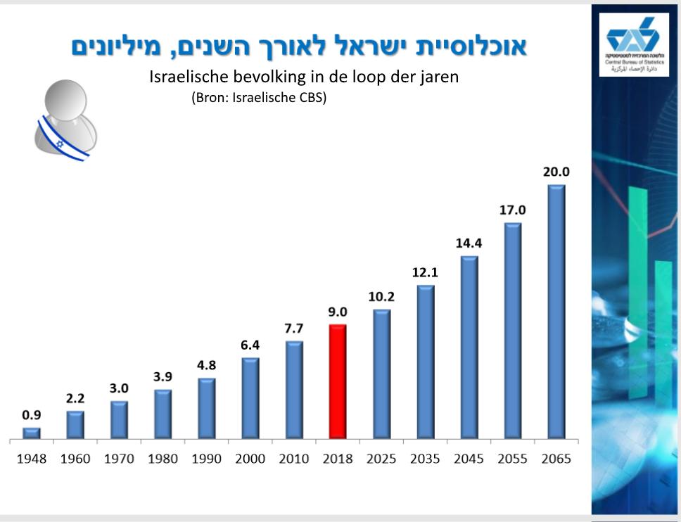 Israelische bevolkingscijfers