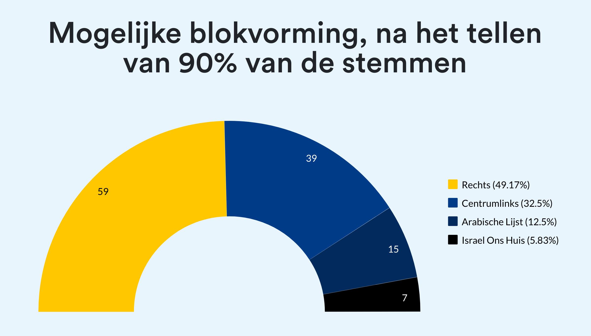 Mogelijke blokvorming, na het tellen van 90% van de stemmen