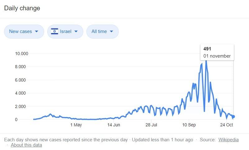 grafiek COVID-19 Israel per 1 november