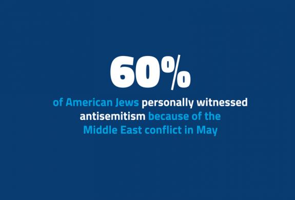 ADL signaleert piek in antisemitisme
